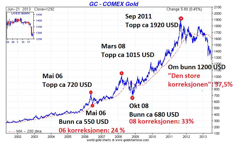 2514094e Så ved to tidligere anledninger har vi sett tilsvarende korreksjoner, i  2006 falt prisen fra ca 720 til 550 dollar, eller 24 %, og i 2008 falt  prisen fra ca ...